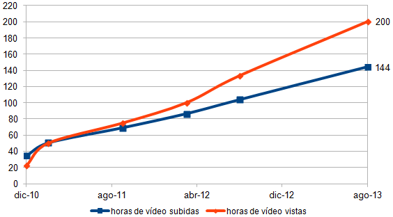 horas de video subidas y visionadas en youtube